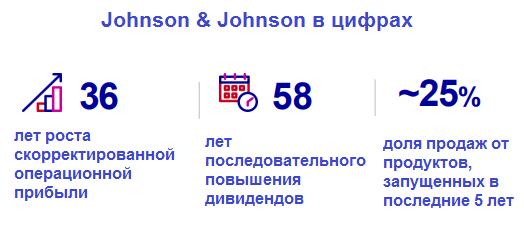 Статистика Johnson & Johnson