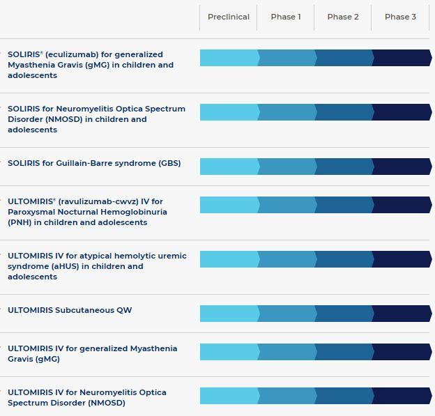 Таблица экспериментальных препаратов Alexion Pharmaceuticals