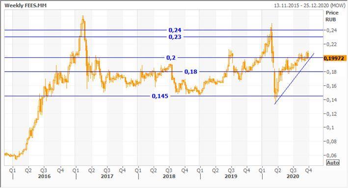 Техническая картина акций ФСК ЕЭС