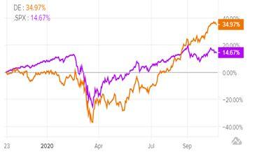 Динамика акций Deere & Company в сравнении с Nasdaq