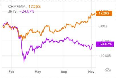 Динамика акций Северсталь и индекса РТС