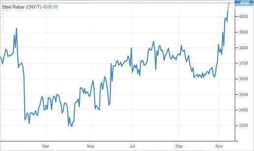 Динамика цены на сталь в ноябре