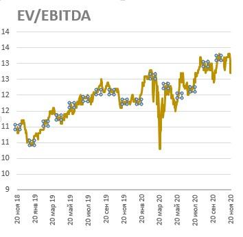 Динамика EV/EBITDA на акцию Xcel Energy