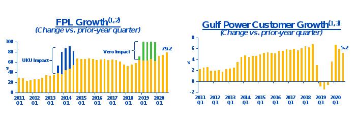 Динамика прироста числа потребителей NextEra Energy в FPL и Gulf Power