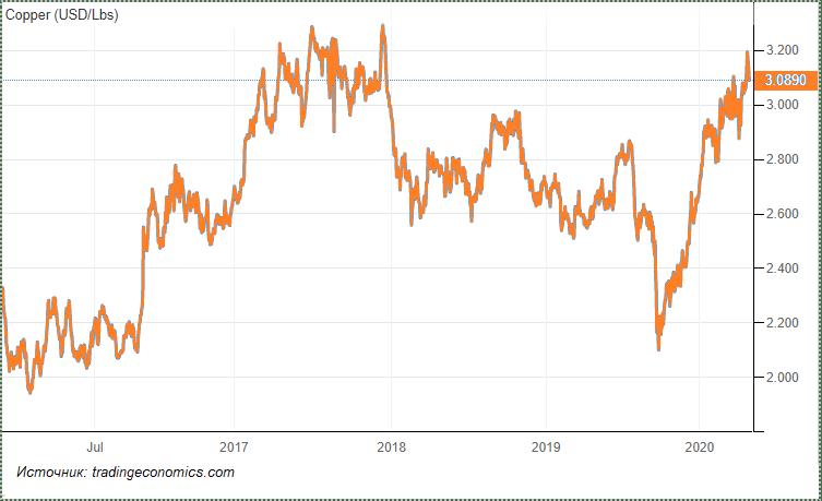 Динамика стоимости меди в 2018–2019 гг. Freeport-McMoRan