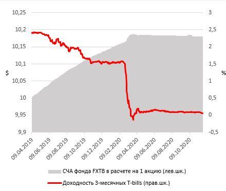 Доходность 3-месячных T-bills и СЧА FXTB в расчете на акцию FXTB ETF