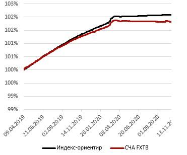 Доходность индекса SOLTBILL и фонда FXTB ETF