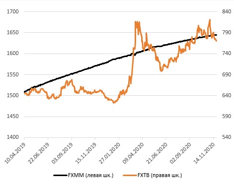 FXTB vs FXMM: динамика рублевой цены