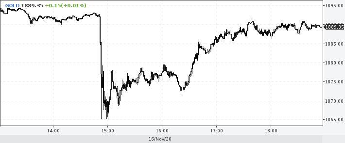На спотовом рынке цена унции золота