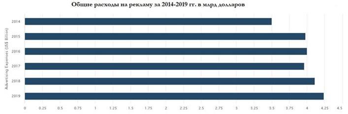 Общие расходы на рекламу 2014-2019 компанией Coca-Cola