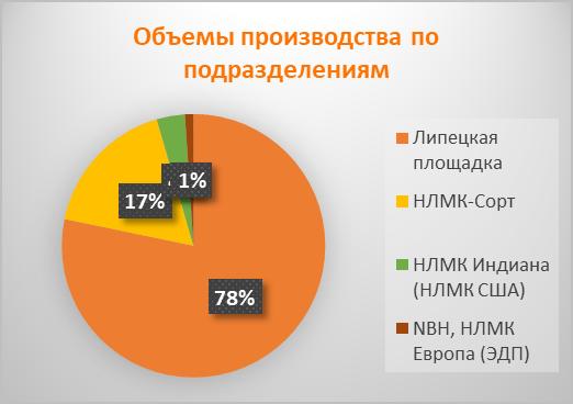 Объёмы производства НЛМК по подразделениям