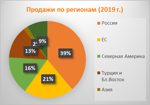Продажи НЛМК по регионам