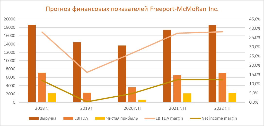 Прогноз финансовых показателей Freeport-McMoRan