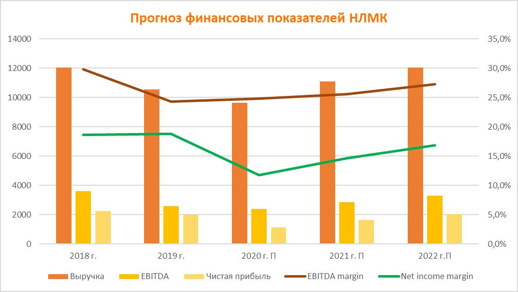 Прогноз финпоказателей НЛМК