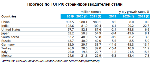 Прогноз по ТОП-10 стран-производителей стали
