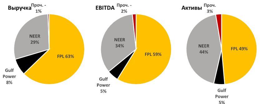 Разбивка выручки, EBITDA и активов NextEra Energy по бизнес-сегментам