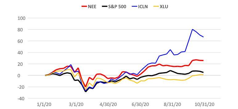 Ребазированная динамика акций NextEra Energy в сопоставлении с индексом S&P 500 и отраслевыми ETFs
