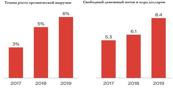 Рост органической выручки Coca-Cola и свободного денежного потока