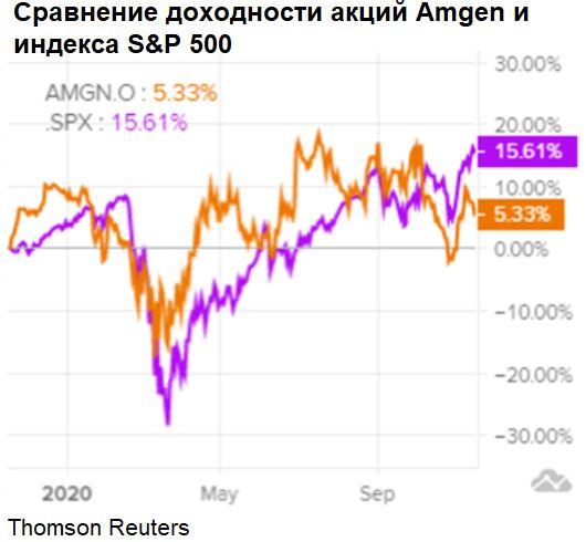 Сравнение доходности акций Amgen и индекса S&P 500