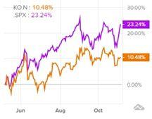 Сравнение доходности акций Coca-Cola и индекса S&P 500