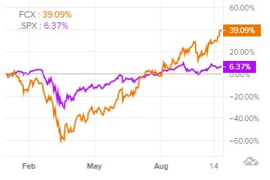 Сравнение доходности акций Freeport-McMoRan и индекса S&P 500