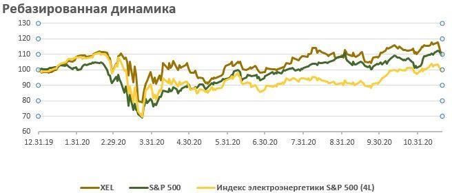 Сравнение доходности акций Xcel Energy и индекса S&P 500