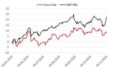 Сравнительная динамика акций Coca–Cola и индекса S&P 500 за последние 6 месяцев
