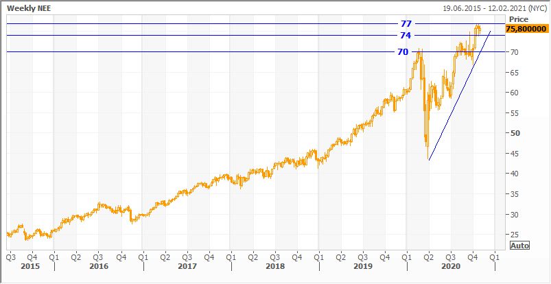 Техническая картина акций NextEra Energy