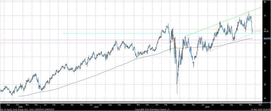 Техническая картина акций Xcel Energy