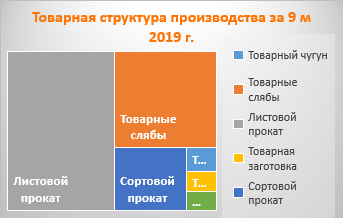 Товарная структура производства НЛМК за 9 м 2019