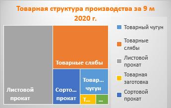 Товарная структура производства НЛМК за 9 м 2020