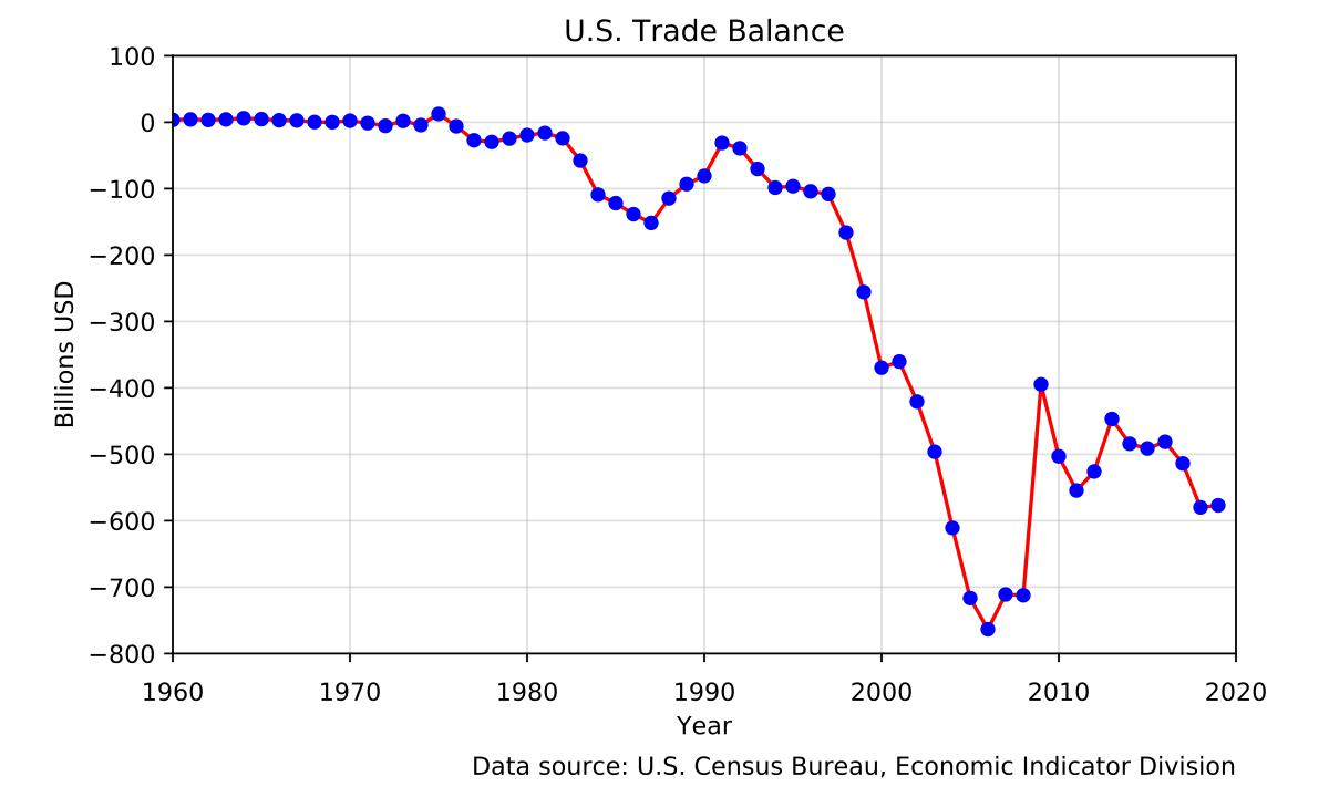 Динамика торгового дефицита США по годам до 2019 включительно