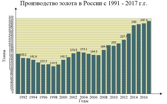 Производство золота в России с 1991 - 2017 г.