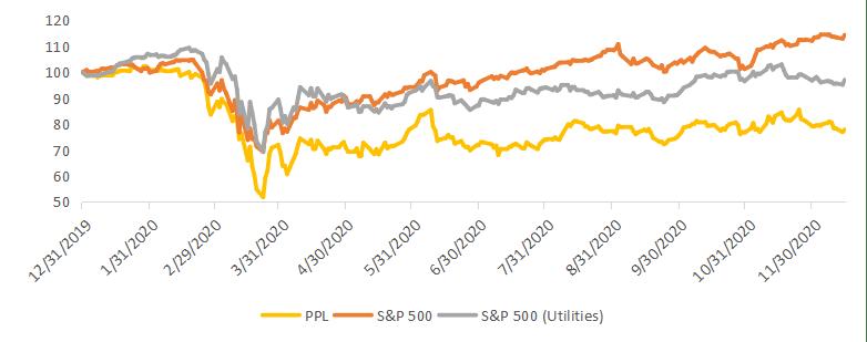 Акции PPL на фондовых рынках