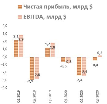 Динамика чистой прибыли и EBITDA на акцию Boeing