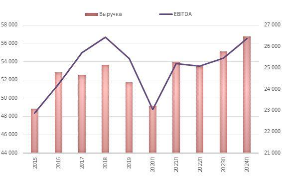 Динамика годовой выручки и EBITDA Pfizer с прогнозными значениями