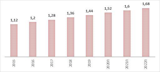 Динамика годовых дивидендов Pfizer с прогнозными значениями