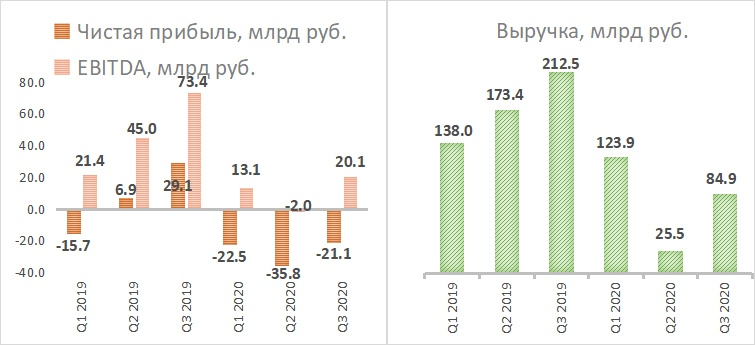 Динамика квартальной выручки, EBITDA и чистой прибыли Аэрофлот
