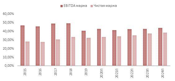 Динамика маржи EBITDA и чистой маржи Pfizer с прогнозными значениями