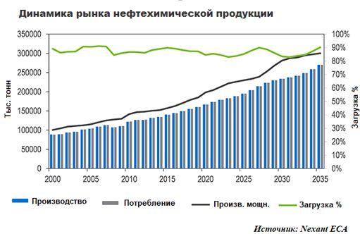Динамика рынка нефтехимической продукции