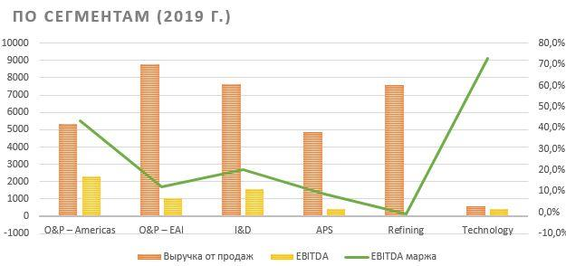 Динамика выручки и EBITDA LyondellBasell по сегментам