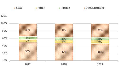 Географическая структура выручки Pfizer в 2017–2019