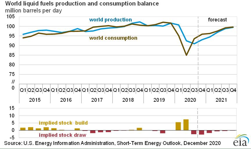 Краткосрочные энергетические перспективы за декабрь 2020 года