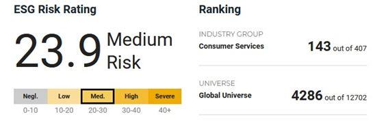 McDonald's в рейтингу ESG