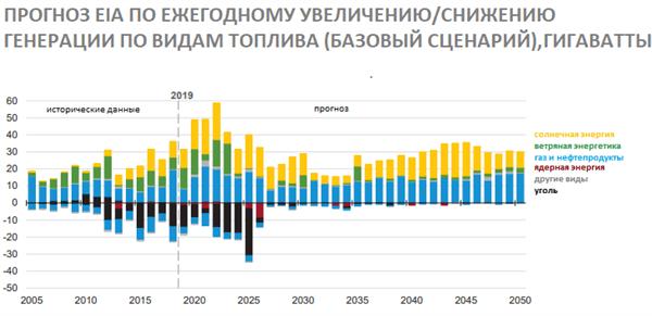 Прогноз EIA по ежегодному увеличению/снижению генерации по видам топлива