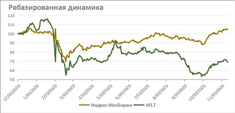 Ребазированная динамика акций Аэрофлота на фондовом рынке