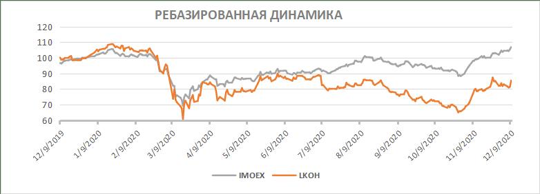 Ребазированная динамика чистой прибыли на акцию ЛУКОЙЛ