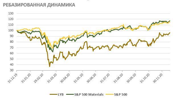 Ребазированная динамика доходности акций LyondellBasell