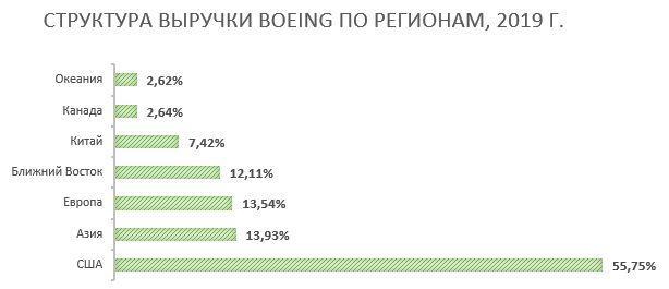 Структура выручки Boeing по регионам