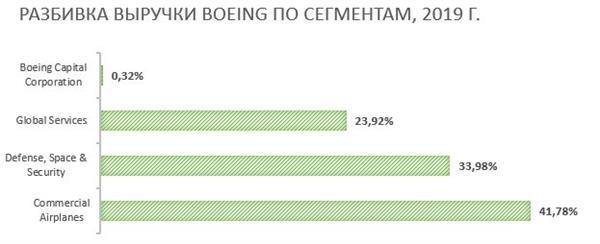 Структура выручки Boeing по сегментам
